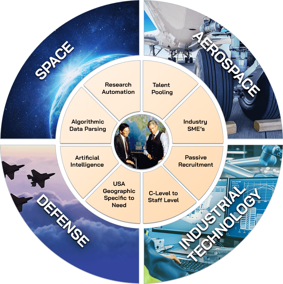 Infographic depicting Space, AeroSpace, Defense, and Industrial Tech.